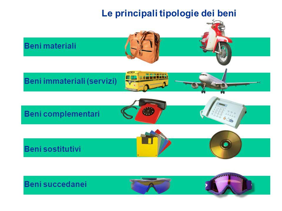 Le principali tipologie dei beni Beni materiali Beni immateriali (servizi) Beni complementari Beni sostitutivi Beni succedanei