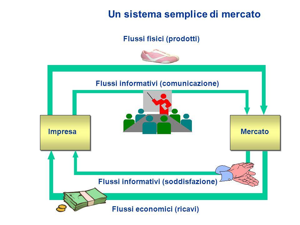 Un sistema semplice di mercato ImpresaMercato Flussi informativi (comunicazione) Flussi informativi (soddisfazione) Flussi economici (ricavi) Flussi fisici (prodotti)