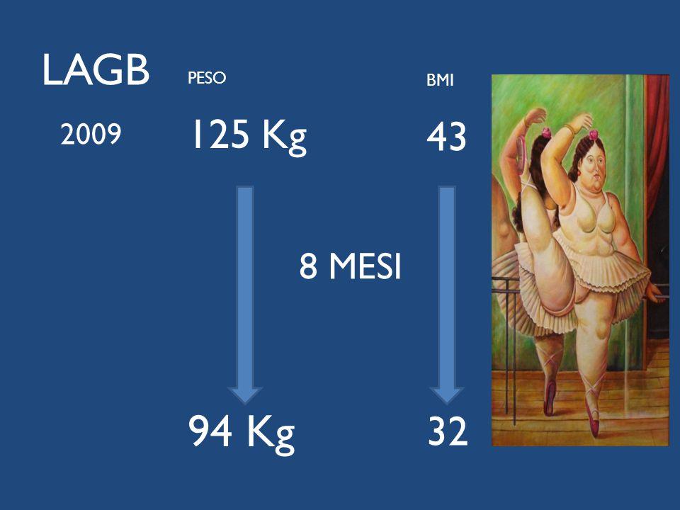 LAGB PESO 125 Kg 94 Kg BMI 43 32 8 MESI 2009