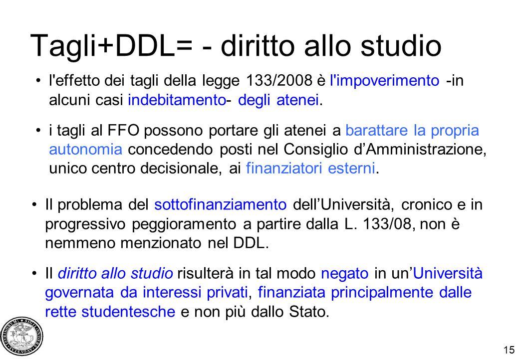 15 Tagli+DDL= - diritto allo studio l'effetto dei tagli della legge 133/2008 è l'impoverimento -in alcuni casi indebitamento- degli atenei. i tagli al