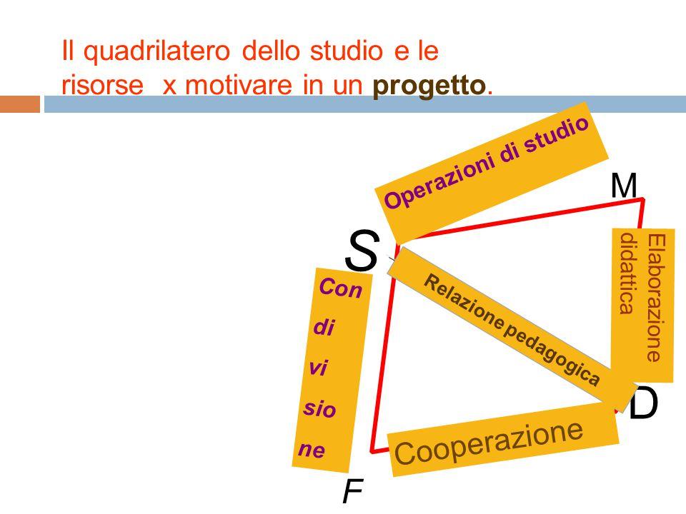 Il quadrilatero dello studio e le risorse x motivare in un progetto. S D M F Relazione pedagogica Operazioni di studio Elaborazione didattica Cooperaz