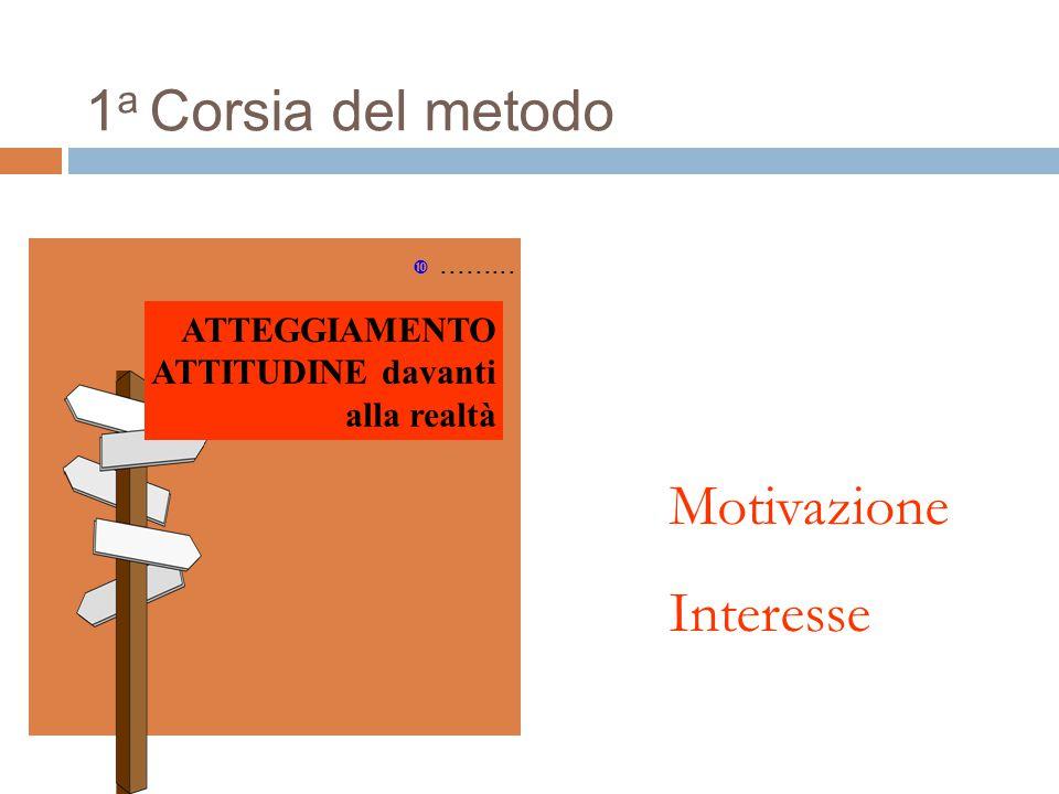 1 a Corsia del metodo ......... ATTEGGIAMENTO ATTITUDINE davanti alla realtà Motivazione Interesse