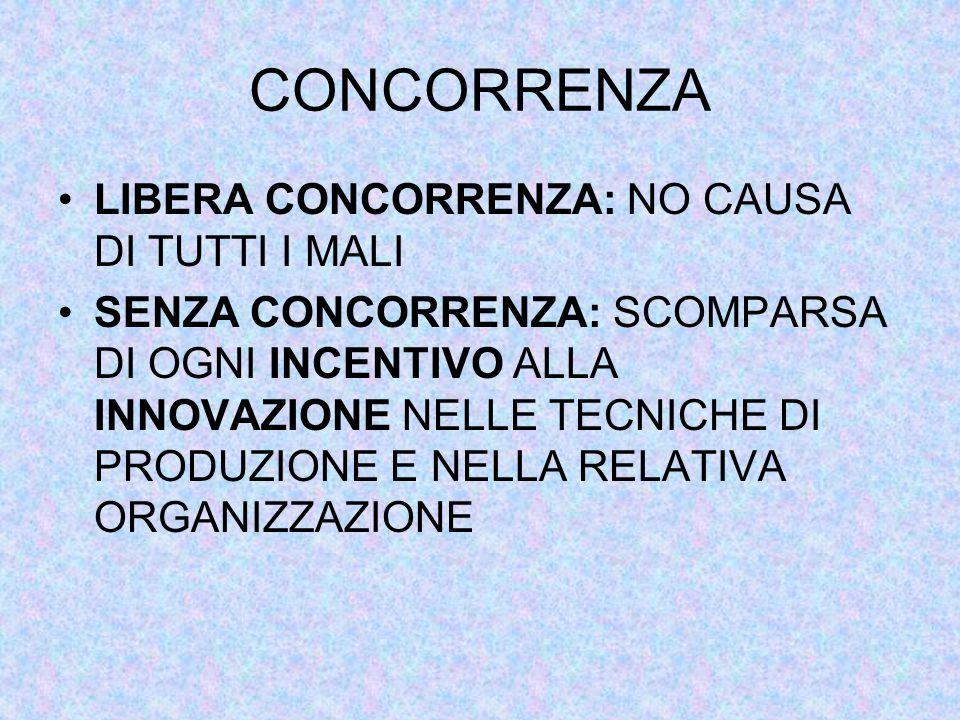 CONCORRENZA LIBERA CONCORRENZA: NO CAUSA DI TUTTI I MALI SENZA CONCORRENZA: SCOMPARSA DI OGNI INCENTIVO ALLA INNOVAZIONE NELLE TECNICHE DI PRODUZIONE E NELLA RELATIVA ORGANIZZAZIONE