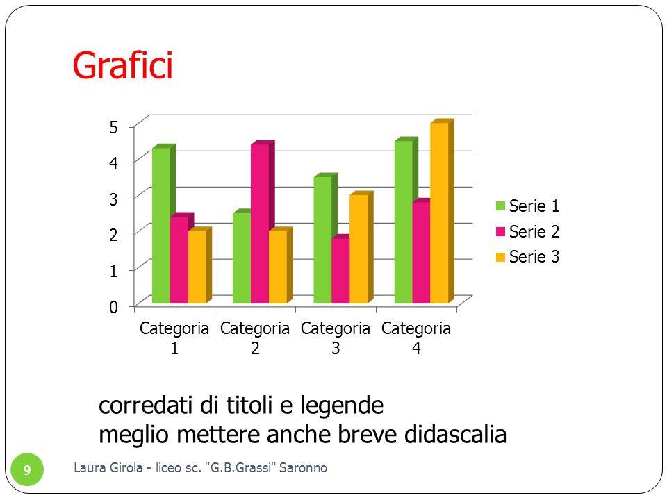 Grafici corredati di titoli e legende meglio mettere anche breve didascalia 9 Laura Girola - liceo sc.