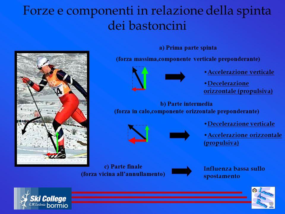 bormio a) Prima parte spinta (forza massima,componente verticale preponderante) b) Parte intermedia (forza in calo,componente orizzontale preponderant