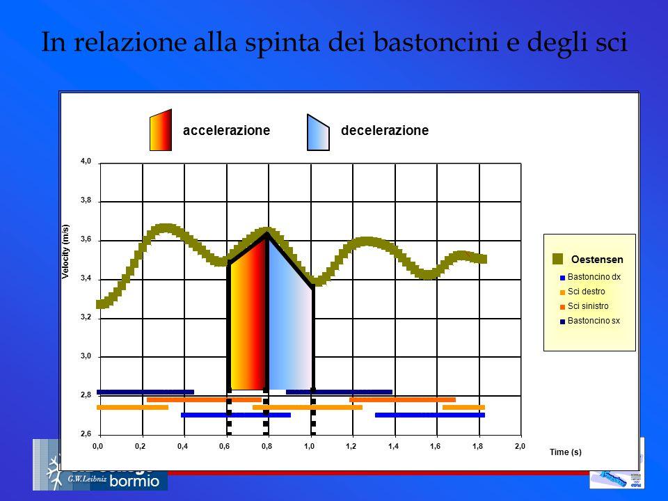 bormio In relazione alla spinta dei bastoncini e degli sci accelerazionedecelerazione