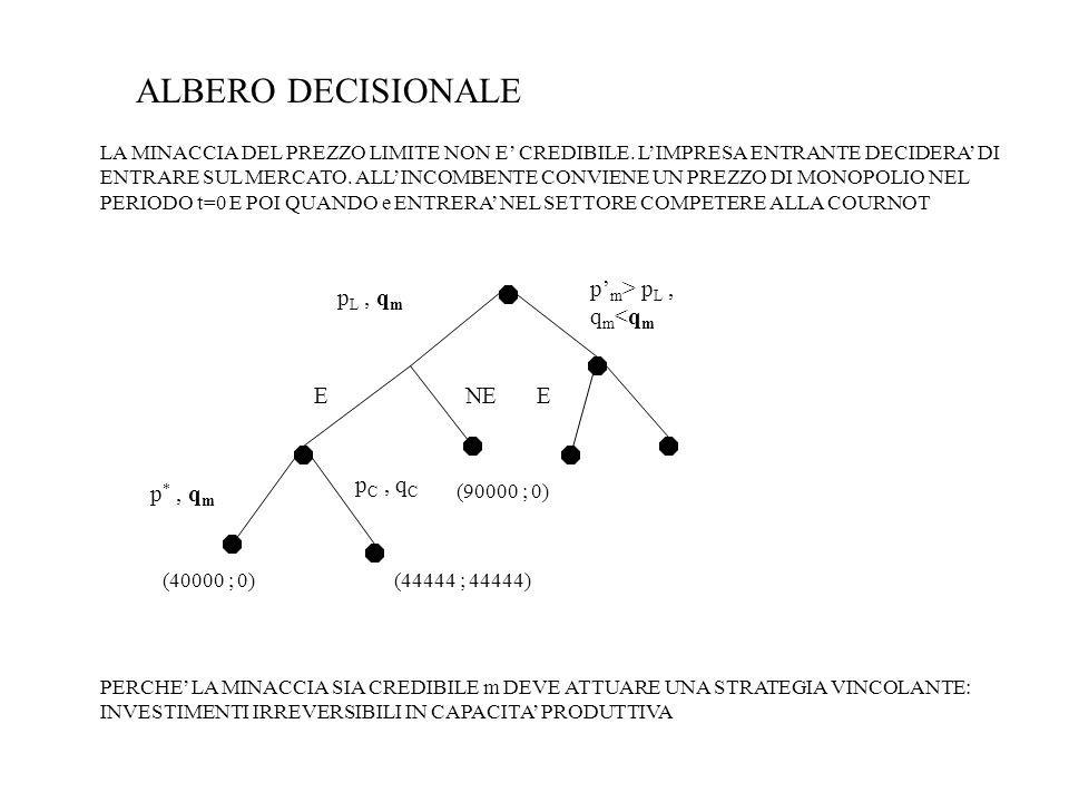 p' m > p L, q m <q m p L, q m ENEE p *, q m p C, q C (90000 ; 0) (44444 ; 44444)(40000 ; 0) ALBERO DECISIONALE LA MINACCIA DEL PREZZO LIMITE NON E' CREDIBILE.