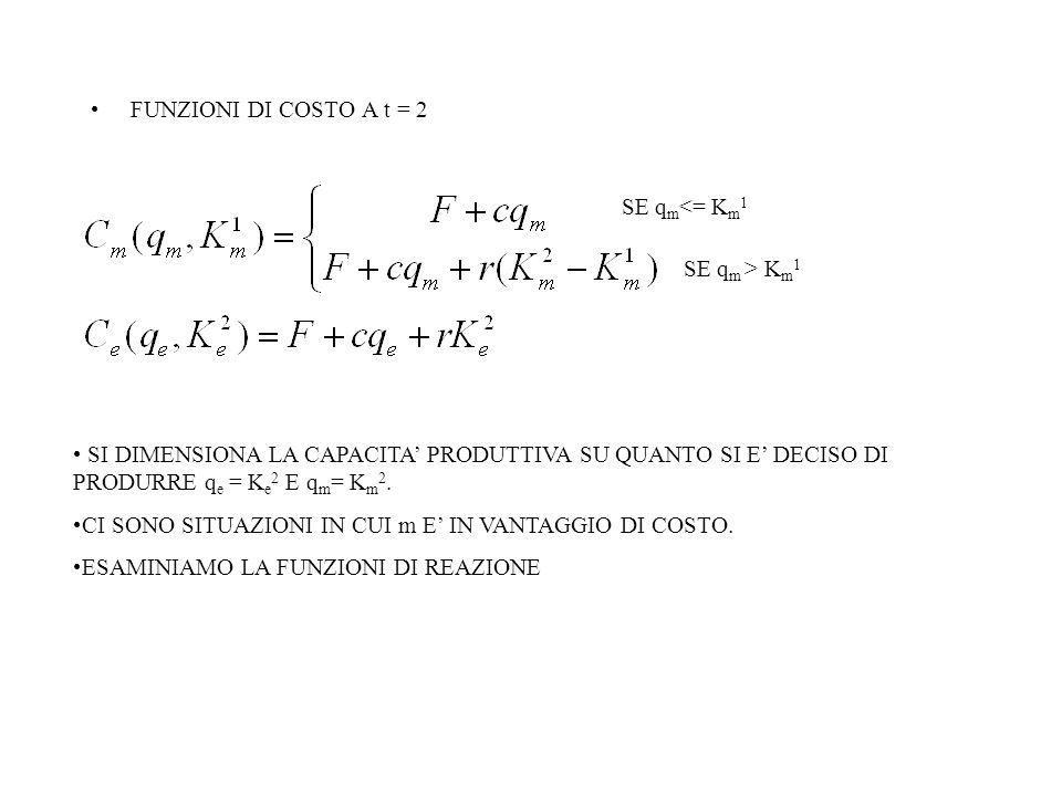 FUNZIONI DI COSTO A t = 2 SE q m <= K m 1 SE q m > K m 1 SI DIMENSIONA LA CAPACITA' PRODUTTIVA SU QUANTO SI E' DECISO DI PRODURRE q e = K e 2 E q m = K m 2.