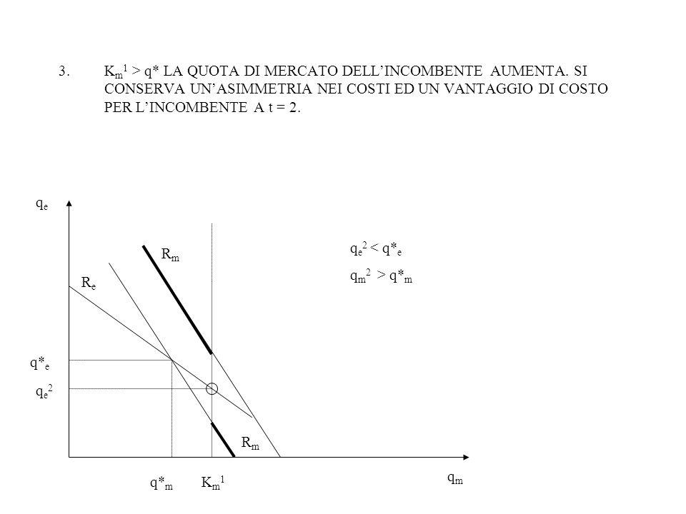 3.K m 1 > q* LA QUOTA DI MERCATO DELL'INCOMBENTE AUMENTA.