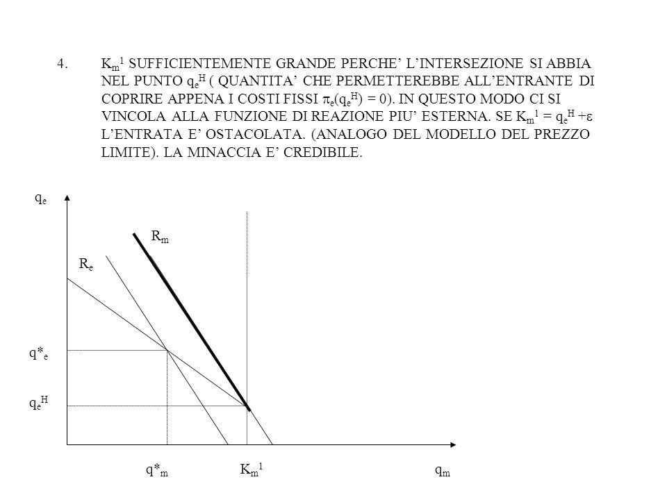 4.K m 1 SUFFICIENTEMENTE GRANDE PERCHE' L'INTERSEZIONE SI ABBIA NEL PUNTO q e H ( QUANTITA' CHE PERMETTEREBBE ALL'ENTRANTE DI COPRIRE APPENA I COSTI FISSI  e (q e H ) = 0).