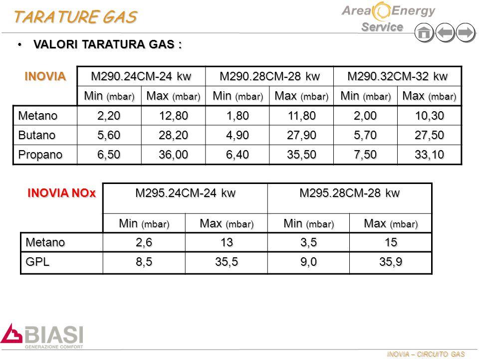 INOVIA – CIRCUITO GAS Service TARATURE GAS INOVIA M290.24CM-24 kw M290.28CM-28 kw M290.32CM-32 kw Min (mbar) Max (mbar) Min (mbar) Max (mbar) Min (mba