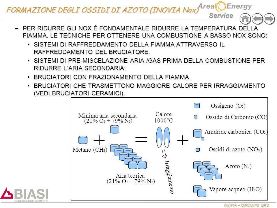 INOVIA – CIRCUITO GAS Service FORMAZIONE DEGLI OSSIDI DI AZOTO (INOVIA Nox) –PER RIDURRE GLI NOX È FONDAMENTALE RIDURRE LA TEMPERATURA DELLA FIAMMA. L