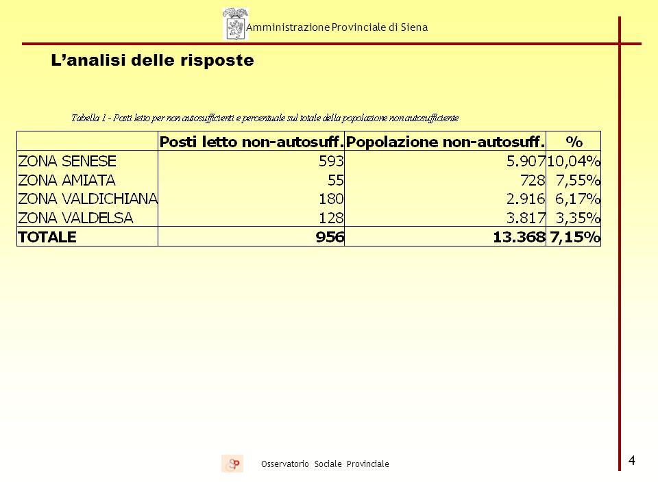 Amministrazione Provinciale di Siena 5 Osservatorio Sociale Provinciale Alcune riflessioni sulla condizioni di salute