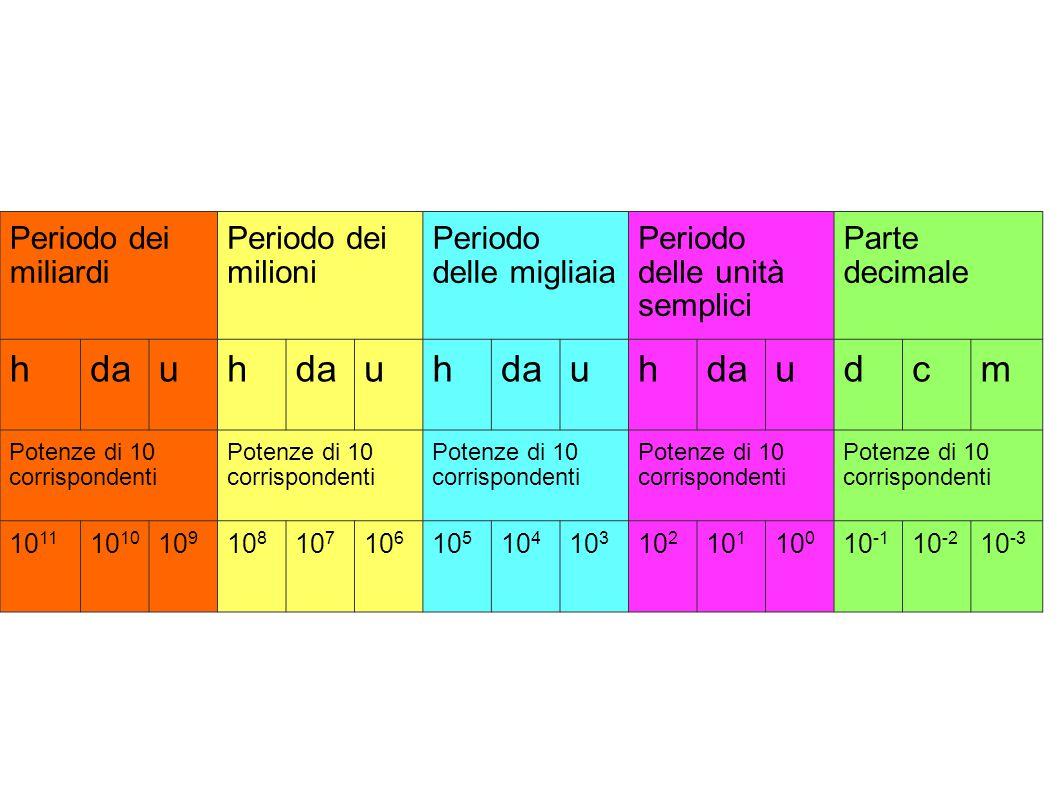 Periodo dei miliardi Periodo dei milioni Periodo delle migliaia Periodo delle unità semplici Parte decimale hdauh uh uh udcm Potenze di 10 corrisponde