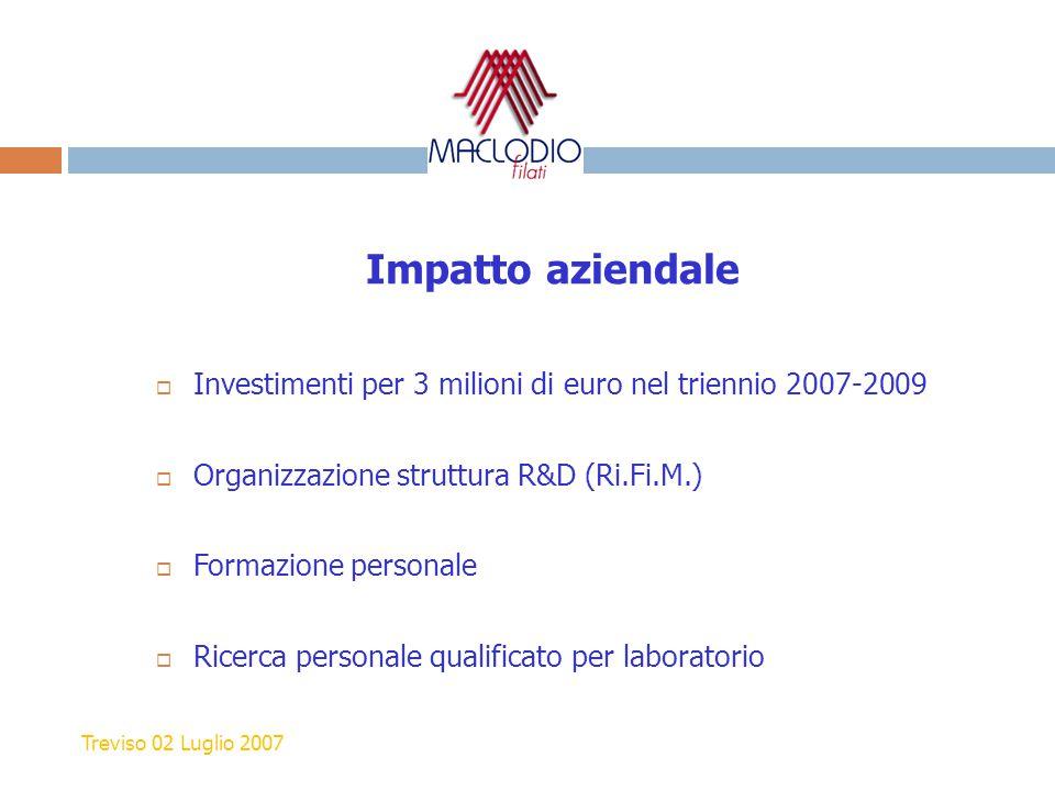 Impatto aziendale  Investimenti per 3 milioni di euro nel triennio 2007-2009  Organizzazione struttura R&D (Ri.Fi.M.)  Formazione personale  Ricer