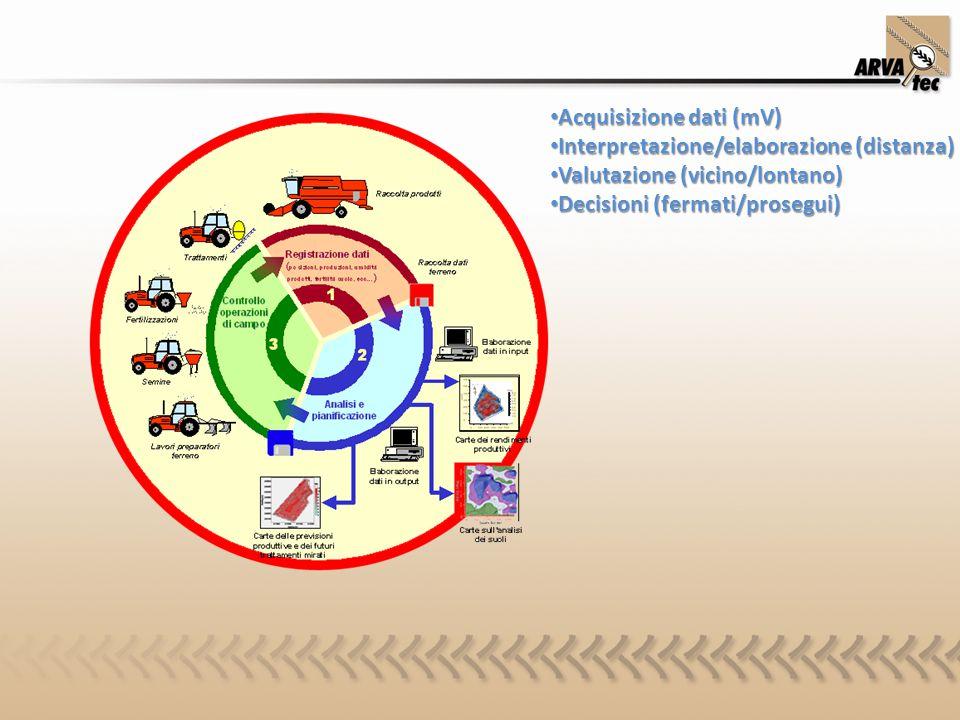 Acquisizione dati (mV) Acquisizione dati (mV) Interpretazione/elaborazione (distanza) Interpretazione/elaborazione (distanza) Valutazione (vicino/lont