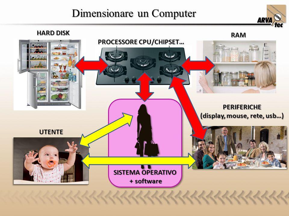 HARD DISK PROCESSORE CPU/CHIPSET… RAM PERIFERICHE (display, mouse, rete, usb…) UTENTE SISTEMA OPERATIVO + software + software Dimensionare un Computer