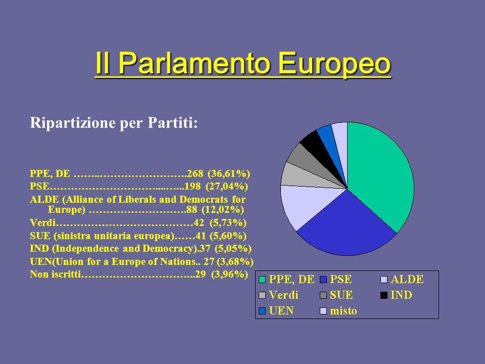 Il Parlamento Europeo Ripartizione dei 626 seggi per Nazione (prima del 2004): Germania…………………….………….99 Francia, Italia, Regno Unito.…………..87 Spagna…………………….…………….64 Olanda…………………….…………….31 Belgio, Grecia, Portogallo.……………..25 Svezia……………………………………22 Austria…………………………………..21 Danimarca, Finlandia…….……………16 Irlanda…………………………………..15 Lussemburgo…..…………………………6 Ripartizione dei 732 seggi (dopo il 2004) Germania…………………….………….99 Francia, Italia, Regno Unito.…………..78 Spagna, Polonia.………….…………….54 Olanda…………………….…………….27 Belgio, Grecia, Portogallo, Rep.