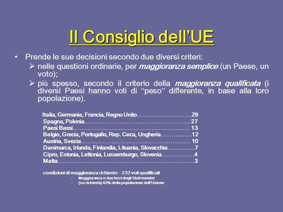 Il Consiglio dell'UE Svolge funzioni legislative, sotto forma di risoluzioni non vincolanti o vincolanti.