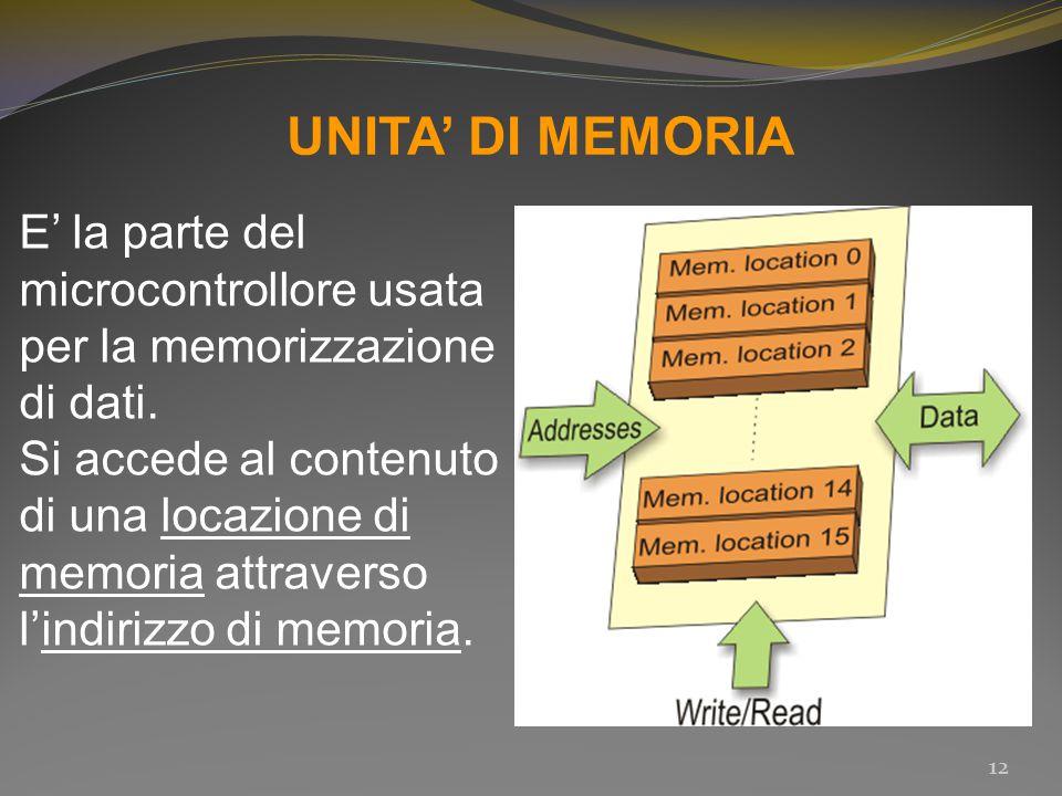 UNITA' DI MEMORIA E' la parte del microcontrollore usata per la memorizzazione di dati. Si accede al contenuto di una locazione di memoria attraverso
