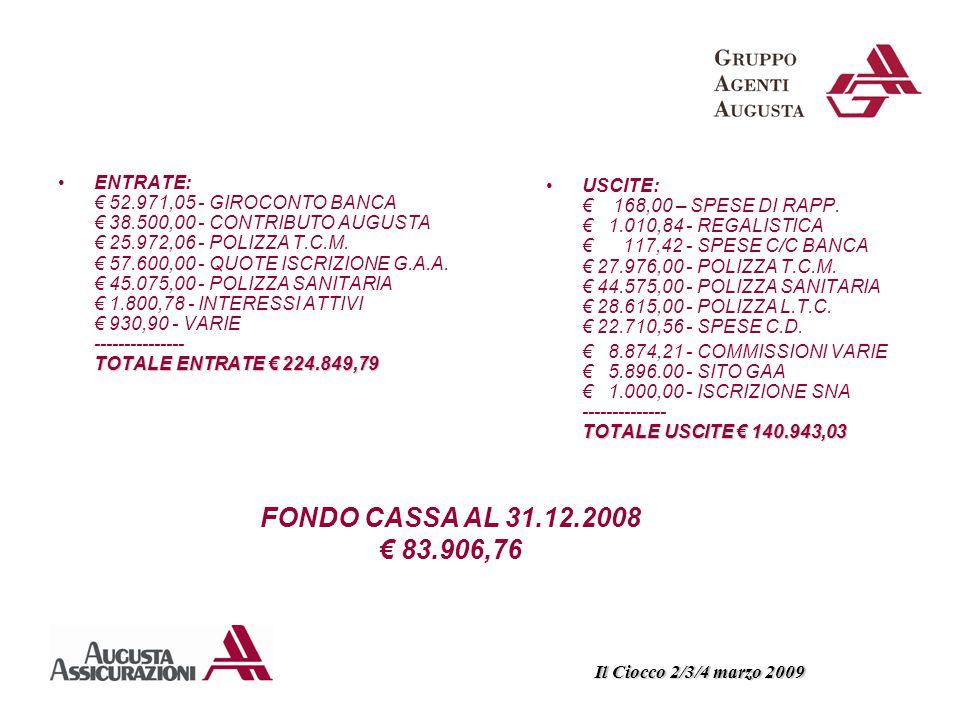 TOTALE ENTRATE € 224.849,79ENTRATE: € 52.971,05 - GIROCONTO BANCA € 38.500,00 - CONTRIBUTO AUGUSTA € 25.972,06 - POLIZZA T.C.M.