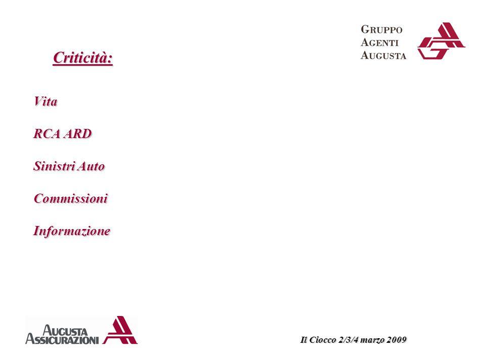 Vita RCA ARD Sinistri Auto Commissioni Informazione Il Ciocco 2/3/4 marzo 2009 Criticità: