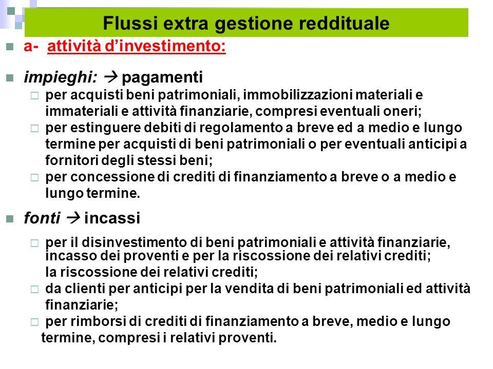 Flussi extra gestione reddituale a- attività d'investimento: impieghi:  pagamenti  per acquisti beni patrimoniali, immobilizzazioni materiali e imma