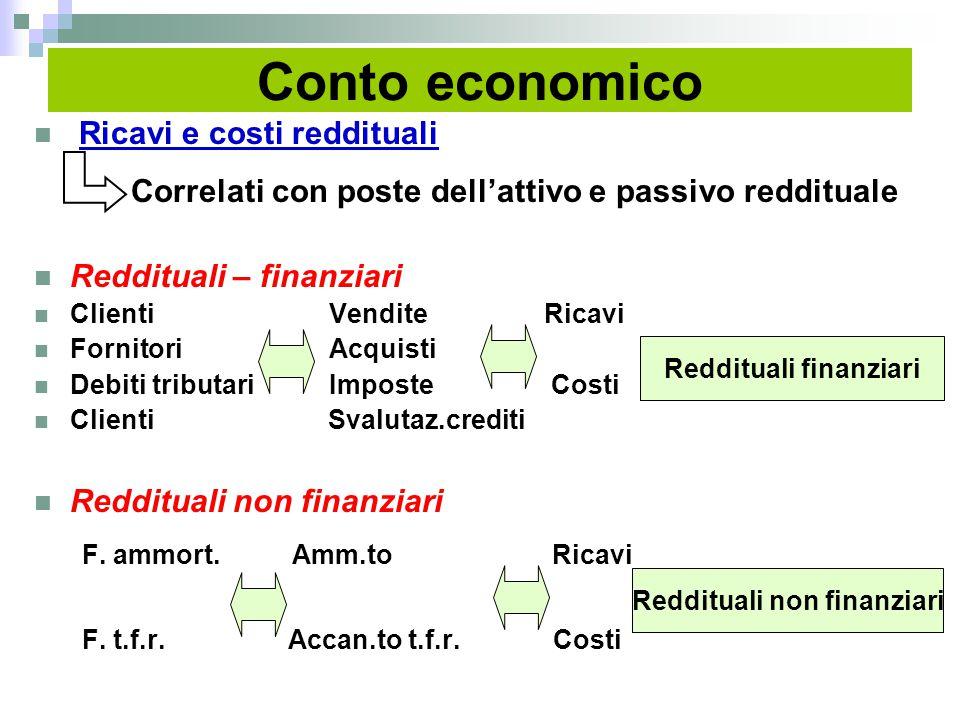 Conto economico Ricavi e costi reddituali Correlati con poste dell'attivo e passivo reddituale Reddituali – finanziari Clienti Vendite Ricavi Fornitor