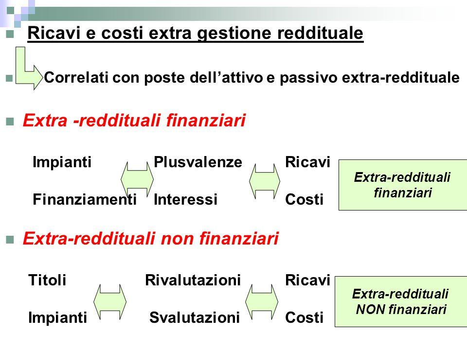 Ricavi e costi extra gestione reddituale Correlati con poste dell'attivo e passivo extra-reddituale Extra -reddituali finanziari Impianti Plusvalenze