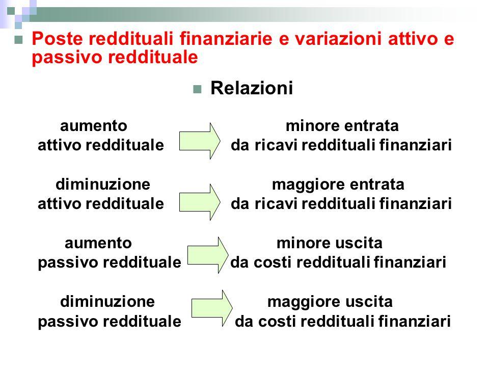 Poste reddituali finanziarie e variazioni attivo e passivo reddituale Relazioni aumento minore entrata attivo reddituale da ricavi reddituali finanzia
