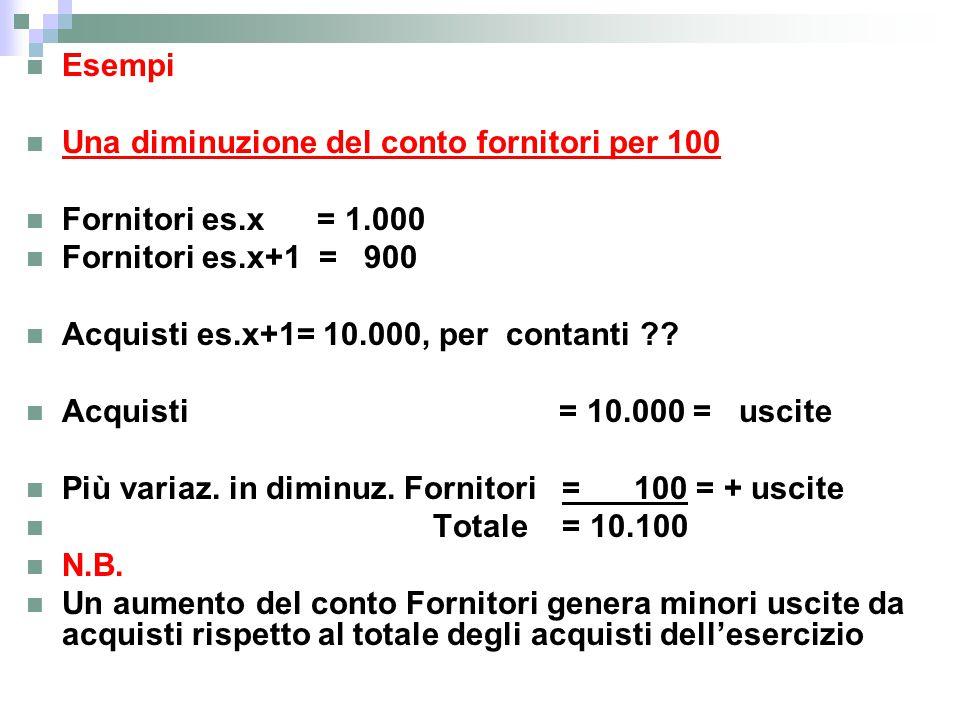 Esempi Una diminuzione del conto fornitori per 100 Fornitori es.x = 1.000 Fornitori es.x+1 = 900 Acquisti es.x+1= 10.000, per contanti ?? Acquisti = 1