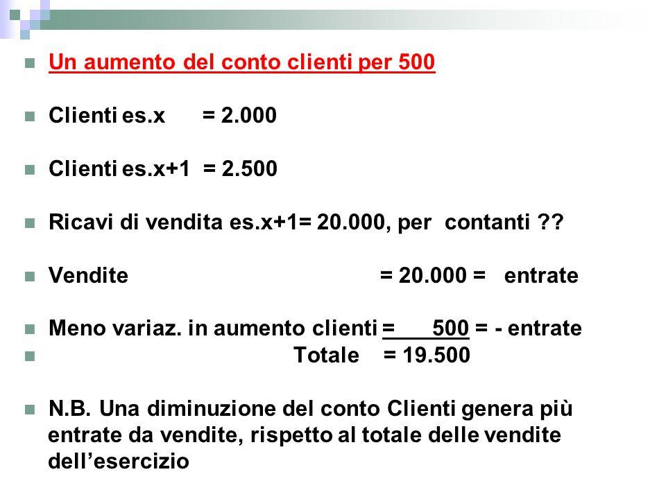 Un aumento del conto clienti per 500 Clienti es.x = 2.000 Clienti es.x+1 = 2.500 Ricavi di vendita es.x+1= 20.000, per contanti ?? Vendite = 20.000 =