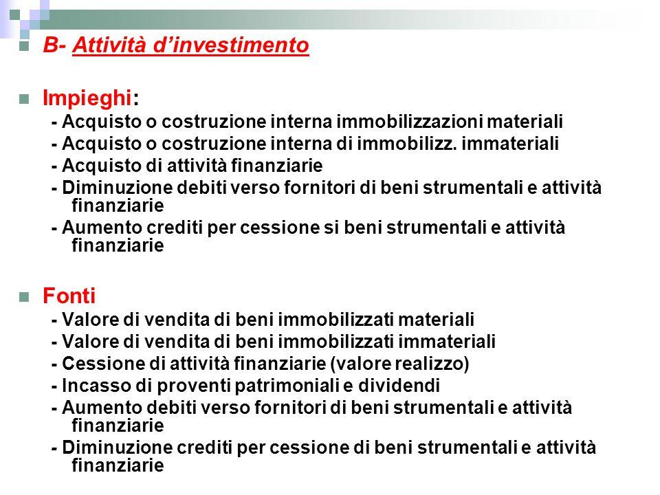 B- Attività d'investimento Impieghi: - Acquisto o costruzione interna immobilizzazioni materiali - Acquisto o costruzione interna di immobilizz. immat