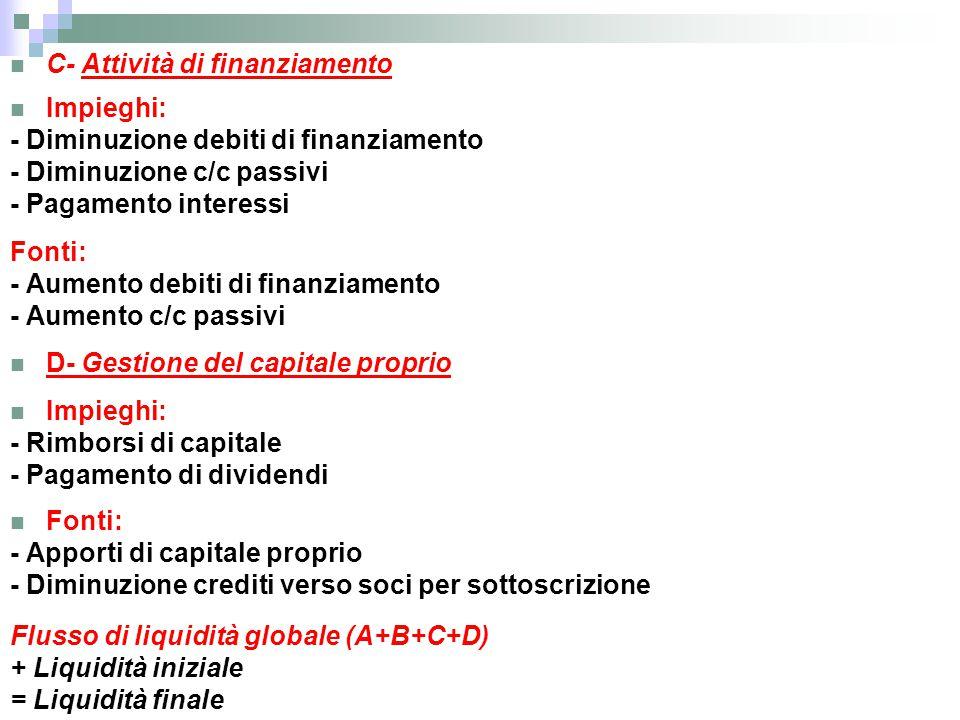 C- Attività di finanziamento Impieghi: - Diminuzione debiti di finanziamento - Diminuzione c/c passivi - Pagamento interessi Fonti: - Aumento debiti d