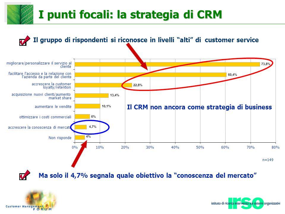 I punti focali: la strategia di CRM 73,8% 60,4% 22,8% 13,4% 10,1% 6% 4,7% 4% 0%10%20%30%40%50%60%70%80% Non risponde accrescere la conoscenza di mercato ottimizzare i costi commerciali aumentare le vendite acquisizione nuovi clienti/aumento market share accrescere la customer loyalty/retention facilitare l accesso e la relazione con l azienda da parte del cliente migliorare/personalizzare il servizio al cliente Il gruppo di rispondenti si riconosce in livelli alti di customer service Ma solo il 4,7% segnala quale obiettivo la conoscenza del mercato Il CRM non ancora come strategia di business n=149