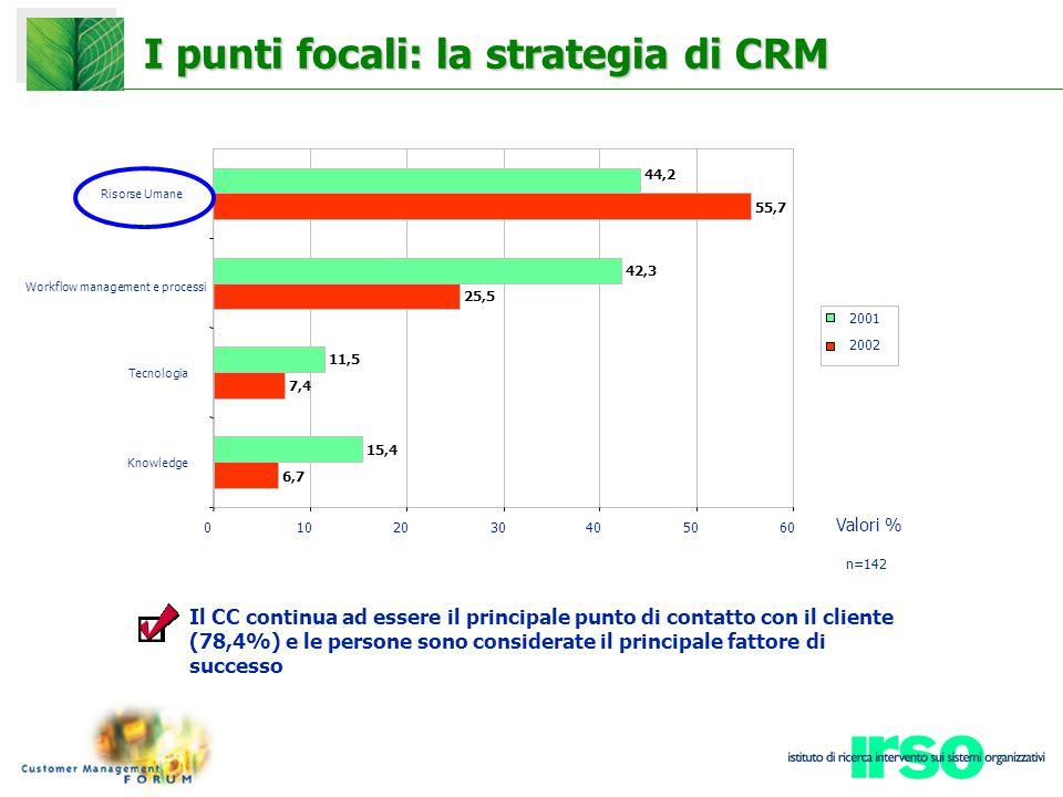 I punti focali: la strategia di CRM Il CC continua ad essere il principale punto di contatto con il cliente (78,4%) e le persone sono considerate il principale fattore di successo Valori % Workflow management e processi 6,7 7,4 25,5 55,7 15,4 11,5 42,3 44,2 0102030405060 Knowledge Tecnologia Risorse Umane 2001 2002 n=142