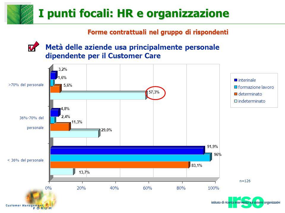 13,7% 83,1% 96% 91,9% 29,0% 11,3% 2,4% 4,8% 57,3% 5,6% 1,6% 3,2% 0%20%40%60%80%100% < 36% del personale 36%-70% del personale >70% del personale interinale formazione lavoro determinato indeterminato Forme contrattuali nel gruppo di rispondenti I punti focali: HR e organizzazione n=126 Metà delle aziende usa principalmente personale dipendente per il Customer Care