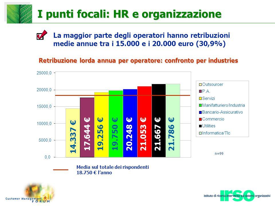 I punti focali: HR e organizzazione Media sul totale dei rispondenti 18.750 € l'anno Retribuzione lorda annua per operatore: confronto per industries 14.337 € 17.644 € 19.256 €19.750 € 20.248 € 21.053 €21.667 € 21.786 € 0,0 5000,0 10000,0 15000,0 20000,0 25000,0 Outsourcer P.A.