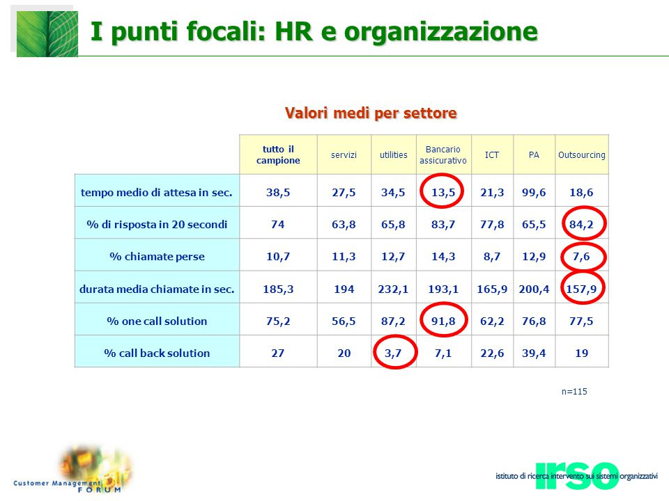 I punti focali: HR e organizzazione tutto il campione serviziutilities Bancario assicurativo ICTPAOutsourcing tempo medio di attesa in sec.38,527,534,513,521,399,618,6 % di risposta in 20 secondi7463,865,883,777,865,584,2 % chiamate perse10,711,312,714,38,712,97,6 durata media chiamate in sec.185,3194232,1193,1165,9200,4157,9 % one call solution75,256,587,291,862,276,877,5 % call back solution27203,77,122,639,419 Valori medi per settore n=115