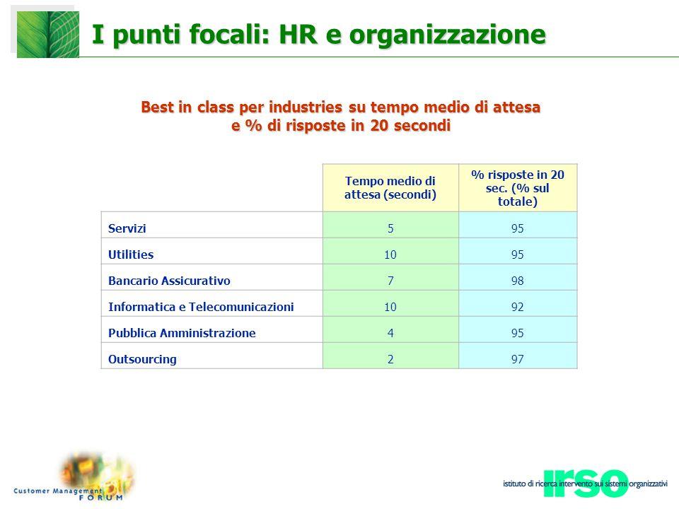 I punti focali: HR e organizzazione Best in class per industries su tempo medio di attesa e % di risposte in 20 secondi Tempo medio di attesa (secondi) % risposte in 20 sec.