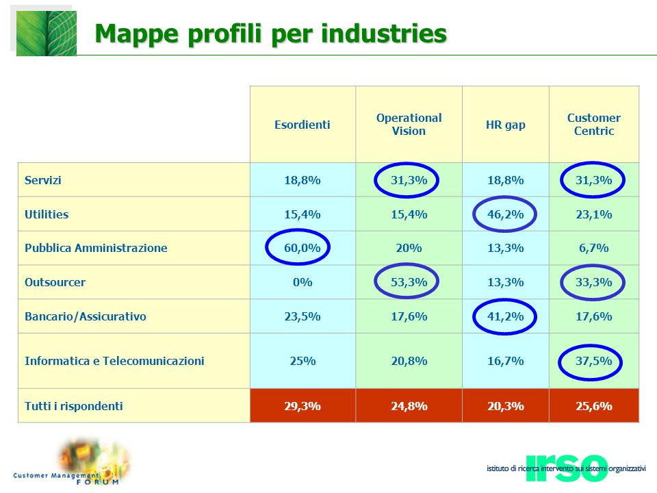 Mappe profili per industries Esordienti Operational Vision HR gap Customer Centric Servizi18,8%31,3%18,8%31,3% Utilities15,4% 46,2%23,1% Pubblica Ammi