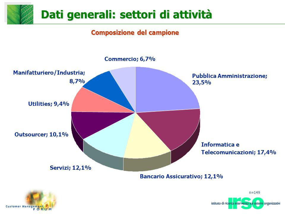 Dati generali: settori di attività Pubblica Amministrazione; 23,5% Informatica e Telecomunicazioni; 17,4% Bancario Assicurativo; 12,1% Servizi; 12,1% Outsourcer; 10,1% Utilities; 9,4% Manifatturiero/Industria; 8,7% Commercio; 6,7% n=149 Composizione del campione