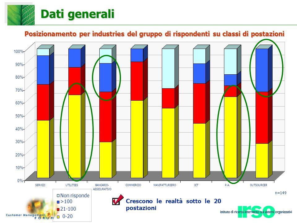Dati generali Posizionamento per industries del gruppo di rispondenti su classi di postazioni Non risponde >100 21-100 0-20 n=149 Crescono le realtà sotto le 20 postazioni