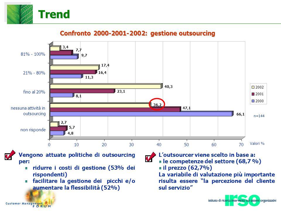 Trend Confronto 2000-2001-2002:gestioneoutsourcing Confronto 2000-2001-2002: gestione outsourcing n=144 Vengono attuate politiche di outsourcing per: ridurre i costi di gestione (53% dei rispondenti) facilitare la gestione dei picchi e/o aumentare la flessibilità (52%) L'outsourcer viene scelto in base a: le competenze del settore (68,7 %) il prezzo (62,7%) La variabile di valutazione più importante risulta essere la percezione del cliente sul servizio