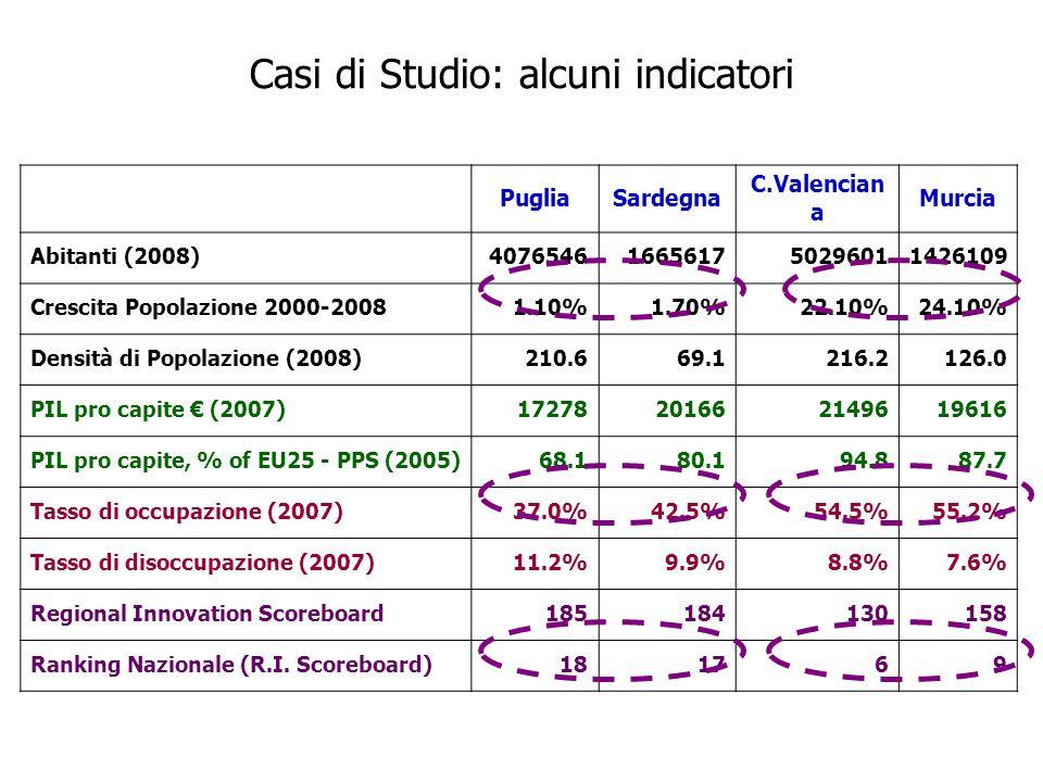 PugliaSardegna C.Valencian a Murcia Abitanti (2008)4076546166561750296011426109 Crescita Popolazione 2000-20081.10%1.70%22.10%24.10% Densità di Popolazione (2008)210.669.1216.2126.0 PIL pro capite € (2007)17278201662149619616 PIL pro capite, % of EU25 - PPS (2005)68.180.194.887.7 Tasso di occupazione (2007)37.0%42.5%54.5%55.2% Tasso di disoccupazione (2007)11.2%9.9%8.8%7.6% Regional Innovation Scoreboard185184130158 Ranking Nazionale (R.I.