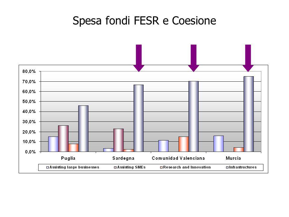 Spesa fondi FESR e Coesione