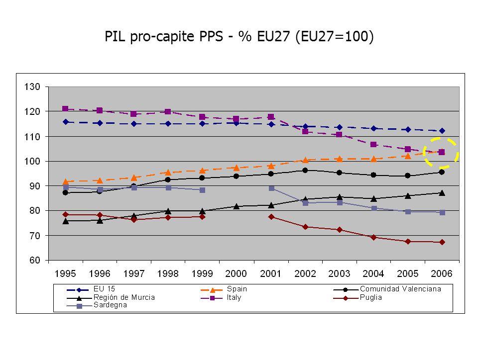 PIL pro-capite PPS - % EU27 (EU27=100)