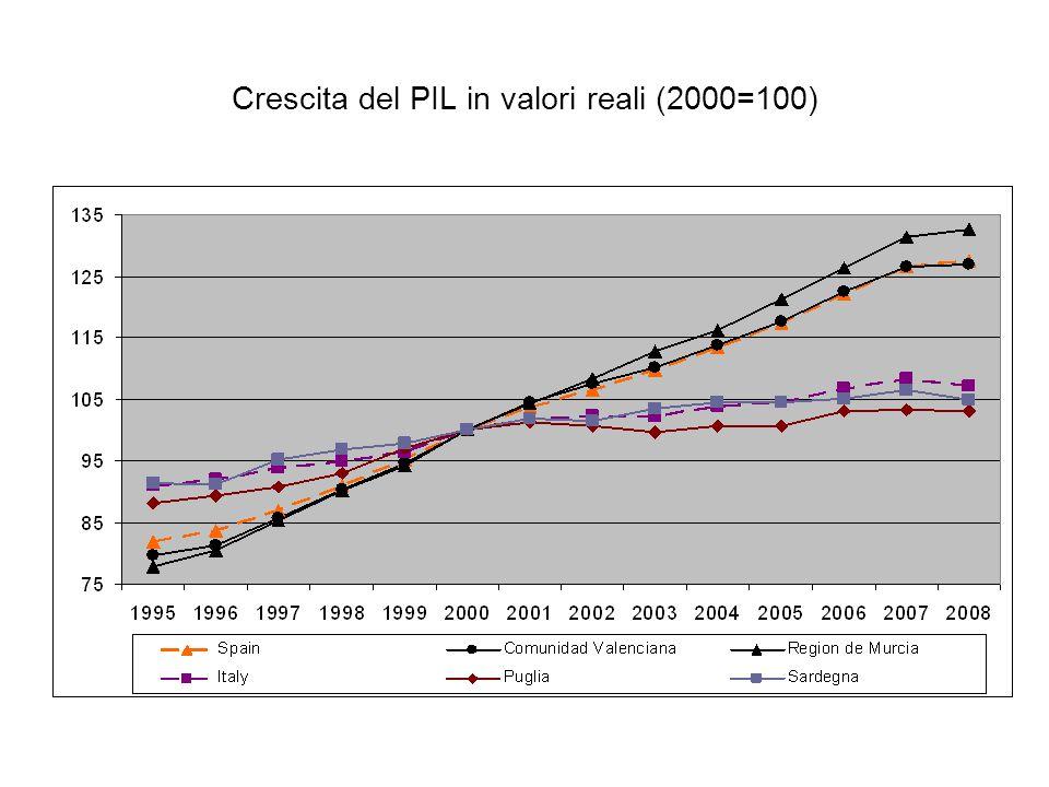 Crescita del PIL in valori reali (2000=100)