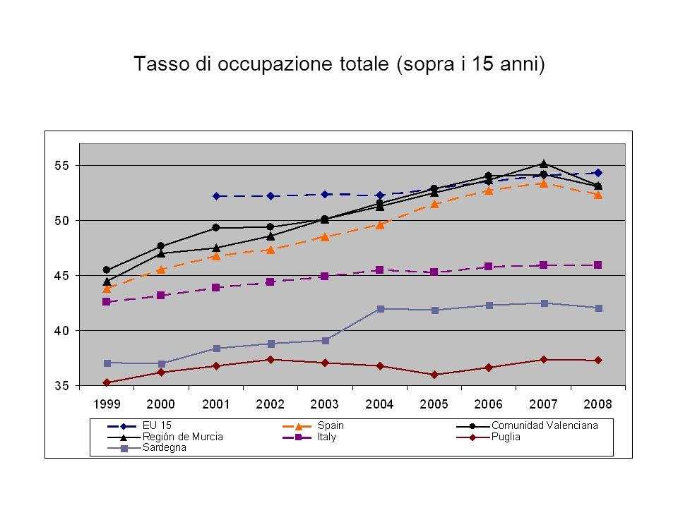 Tasso di occupazione totale (sopra i 15 anni)