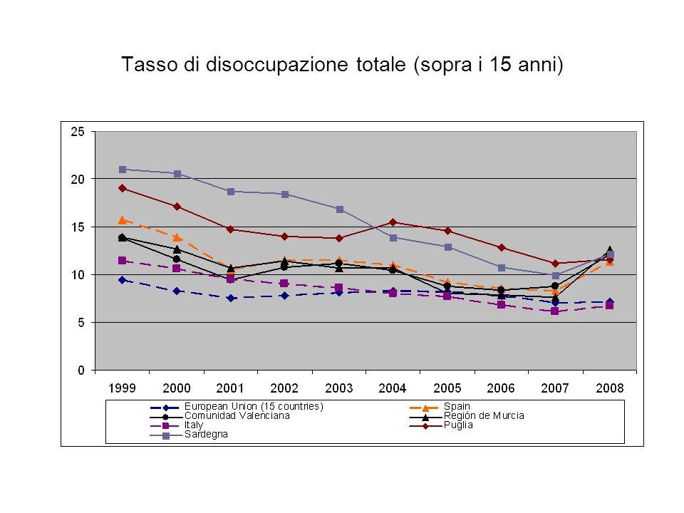 Tasso di disoccupazione totale (sopra i 15 anni)